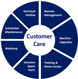 New Customer Care business unit from TRESU